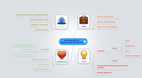 Mind Map: RECUPERACIÓN DE INSTALACIONES DEPORTIVAS