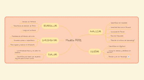 Mind Map: Modelo ADDI