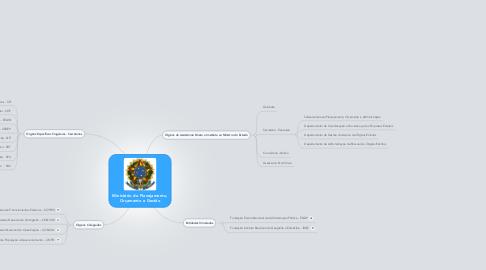 Mind Map: Ministério do Planejamento, Orçamento e Gestão