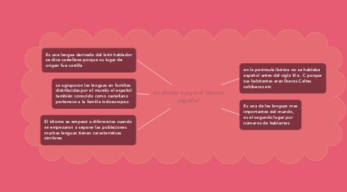Mind Map: de donde surgió el idioma español