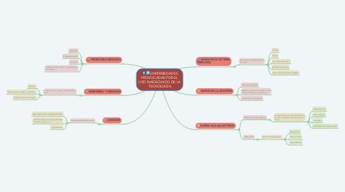 Mind Map: ENFERMEDADES PROVOCADAS POR EL USO INADECUADO DE LA TECNOLOGÍA