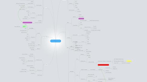 Mind Map: Overview of Ganlanba