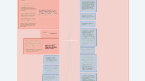 Mind Map: La Tipología del Marketing.