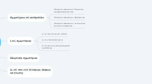 Mind Map: Коучинг Next Level (аудитории)