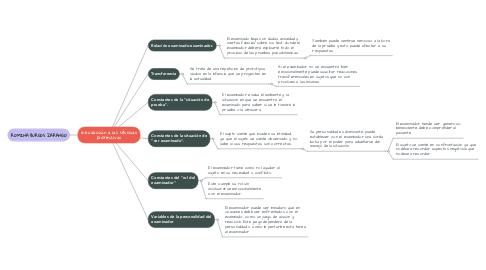 Mind Map: Introducción a las técnicas proyectivas