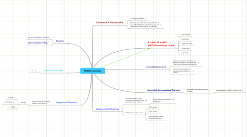 Mind Map: MGM09_lezione04
