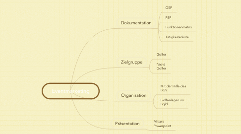 Mind Map: Eventmarketing
