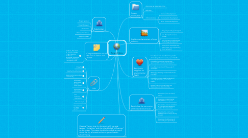 Mind Map: Smart Cities