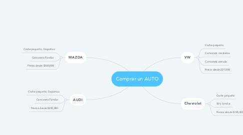 Mind Map: Comprar un AUTO