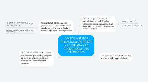 Mind Map: CONOCIMIENTOS TRADICIONALES FRENTE A LA CIENCIA Y LA TECNOLOGÍA, SUS DIFERENCIAS.