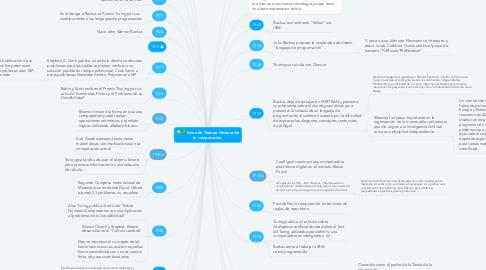 Mind Map: Línea de Tiempo Historia de la computación.