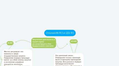 Mind Map: Отличия 44-ФЗ от 223-ФЗ