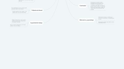 Mind Map: COMPETENCIAS DE LOS PROFECIONALES DEL SIGLO XXI