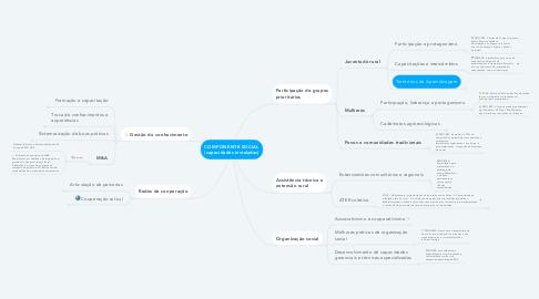 Mind Map: COMPONENTE SOCIAL (capacidades instaladas)