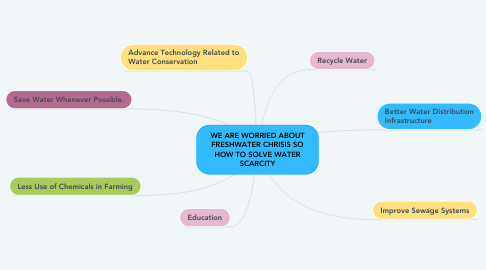 Mind Map: WE ARE WORRIED ABOUT FRESHWATER CHRISIS SO HOW TO SOLVE WATER SCARCITY