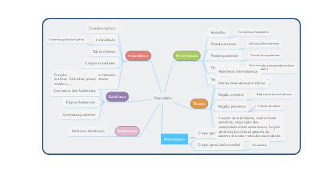 Mind Map: Diencéfalo