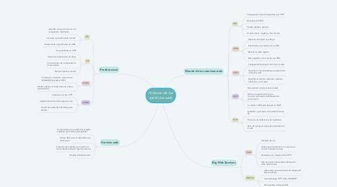 Mind Map: Historia de los servicios web