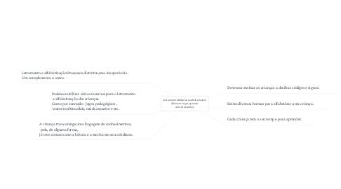 Mind Map: Letramento Múltiplos na Alfabetização  (Elementos que aprendi  com a disciplina)