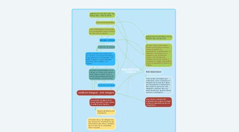 Mind Map: MINISTERIO DEL TRABAJO