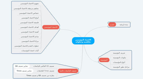 Mind Map: الاعتماد المؤسسي مفاهميه وخطواته