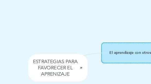 Mind Map: ESTRATEGIAS PARA FAVORECER EL APRENIZAJE
