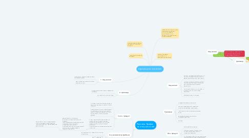 Mind Map: воронка для woodroom