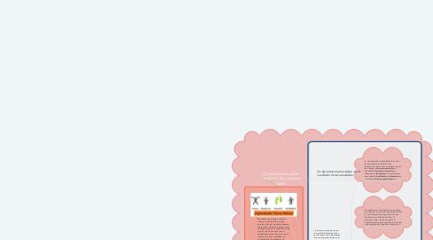 Mind Map: Componentes de la condición física para la salud