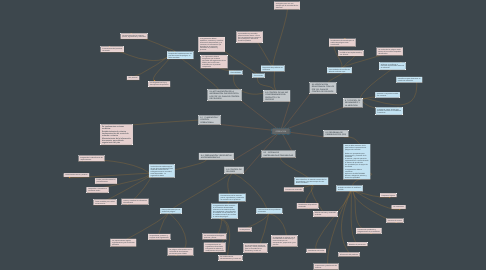 Mind Map: OPERACION