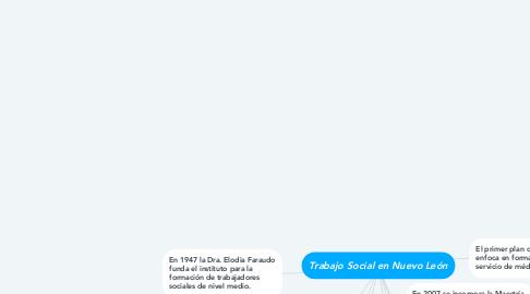Mind Map: Trabajo Social en Nuevo León