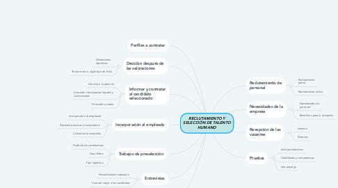 Mind Map: RECLUTAMIENTO Y SELECCIÓN DE TALENTO HUMANO