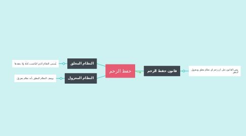 Mind Map: حفظ الزخم