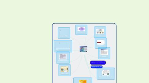 Mind Map: POO