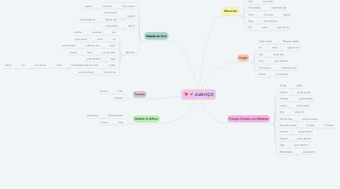 Mind Map: ALMOÇO
