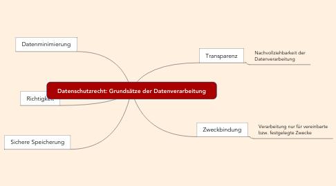 Mind Map: Datenschutzrecht: Grundsätze der Datenverarbeitung