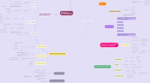 Mind Map: TEORÍA DEL DISCURSO