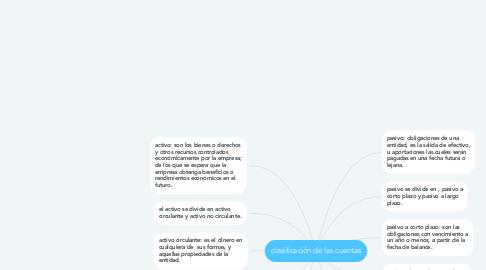 Mind Map: clasificación de las cuentas