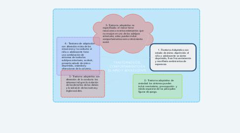 Mind Map: TEORÍA DEL AUTOCUIDADO: DOROTHEA OREM