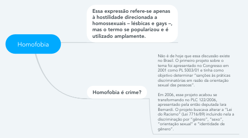 Mind Map: Homofobia