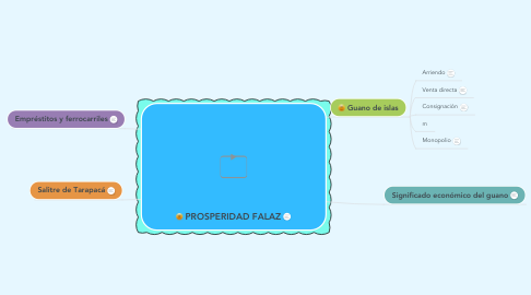 Mind Map: PROSPERIDAD FALAZ