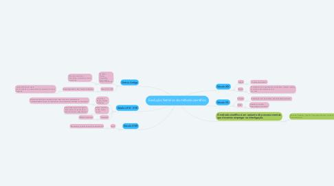 Mind Map: Evolução histórica do método científico