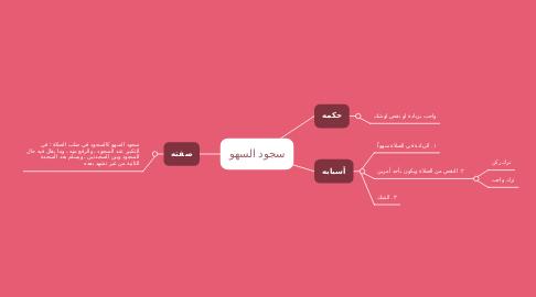 Mind Map: سجود السهو