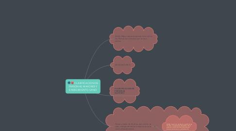 Mind Map: CLASIFICACION DE PERSONAS MAYORES Y ENVECIMIENTO SANO