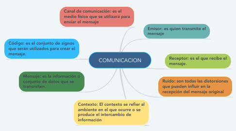 Mind Map: COMUNICACION