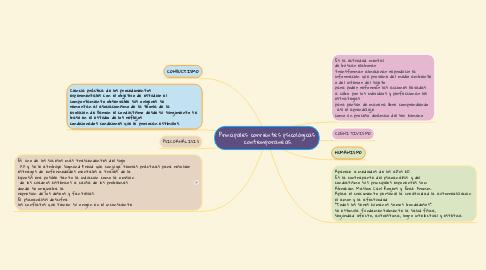 Mind Map: Principales corrientes psicológicas  contemporaneas.