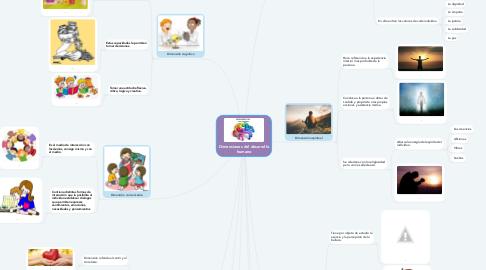 Mind Map: Dimensiones del desarrollo humano