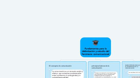 Mind Map: Fundamentos para la delimitación y estudio del fenómeno comunicacional