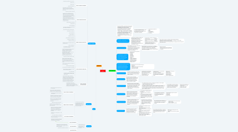 Mind Map: METAIS