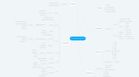 Mind Map: Discapacidad Siglo XXI