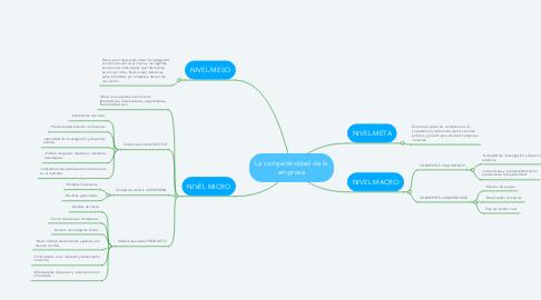 Mind Map: La competitividad de la empresa