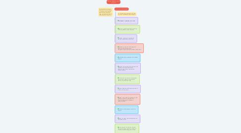 Mind Map: RED DE TUBERÍAS: uso del programa
